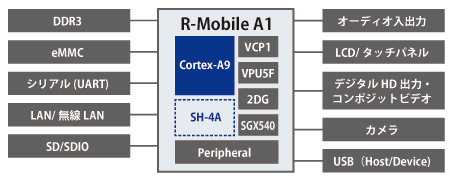 R-Mobile A1コア図